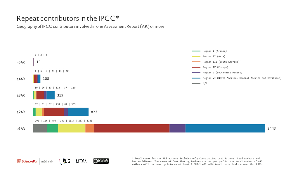 Fig. 1. Repeat contributors in the IPCC