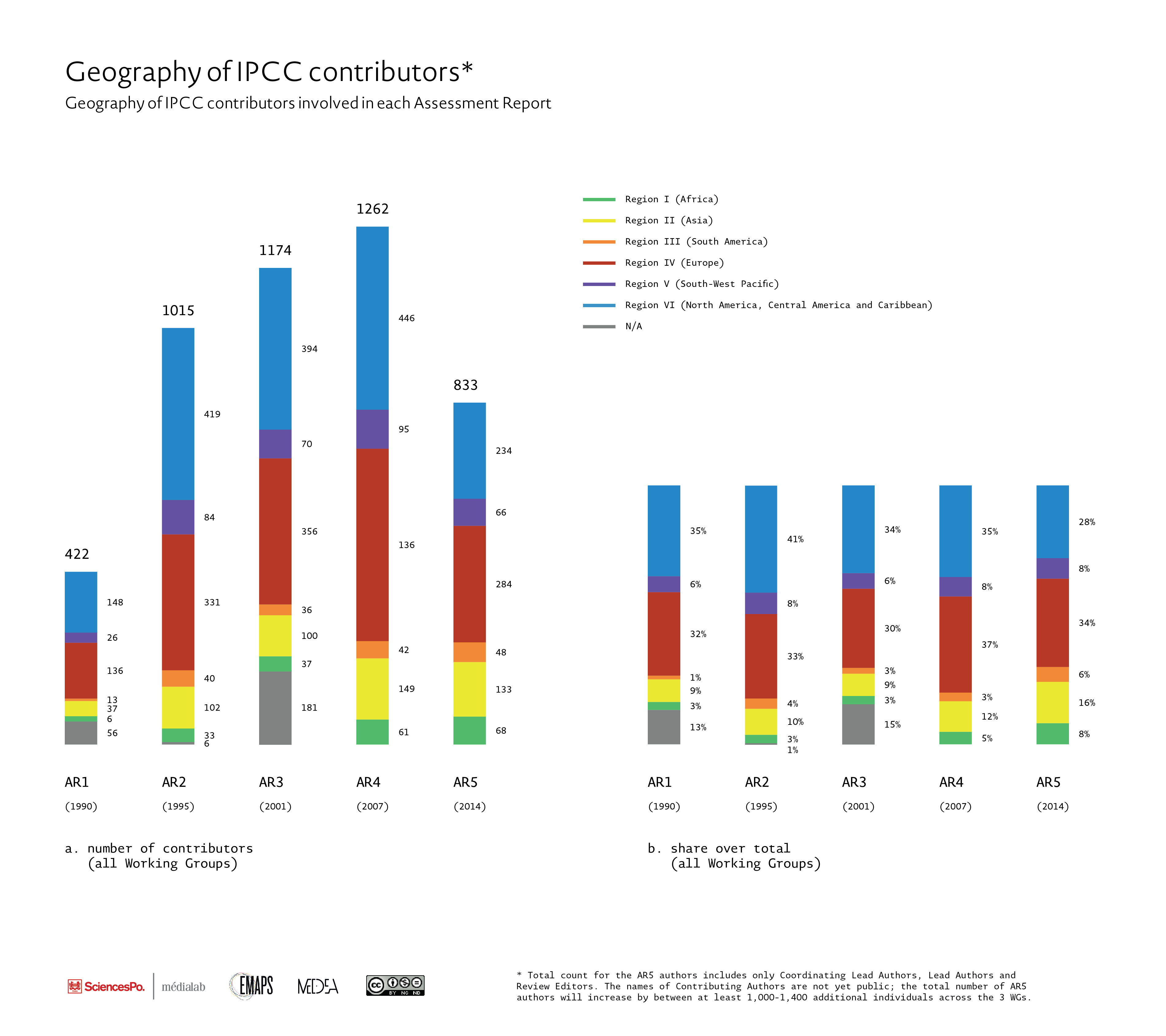 Fig. 2a. Geography of IPCC contributors
