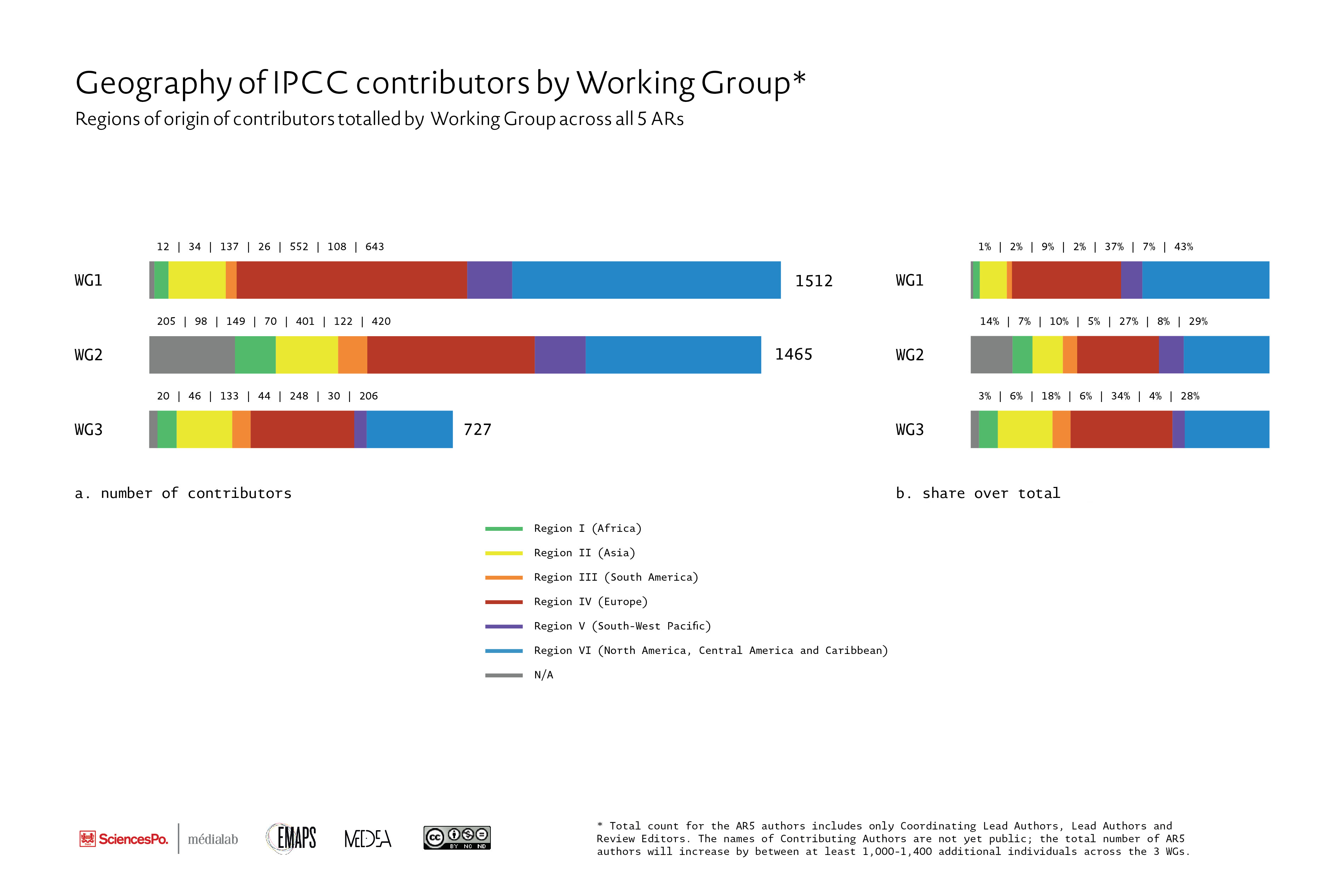Fig. 5 Geography of IPCC contributors by WGs